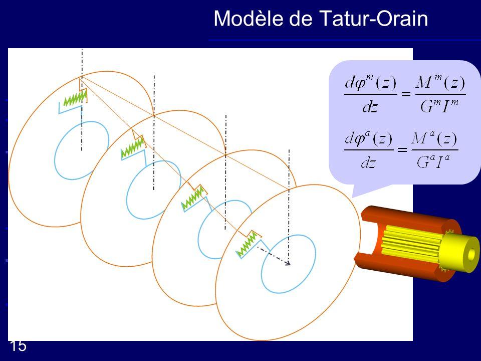 Elaboration de la méthode oComportement radial Conclusion Présentation de loutil Démarche oComportement axial 15 Extension du comportement axial Compo