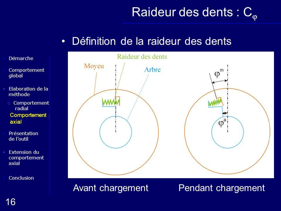 Elaboration de la méthode oComportement radial Conclusion Présentation de loutil Démarche oComportement axial 16 Extension du comportement axial Compo