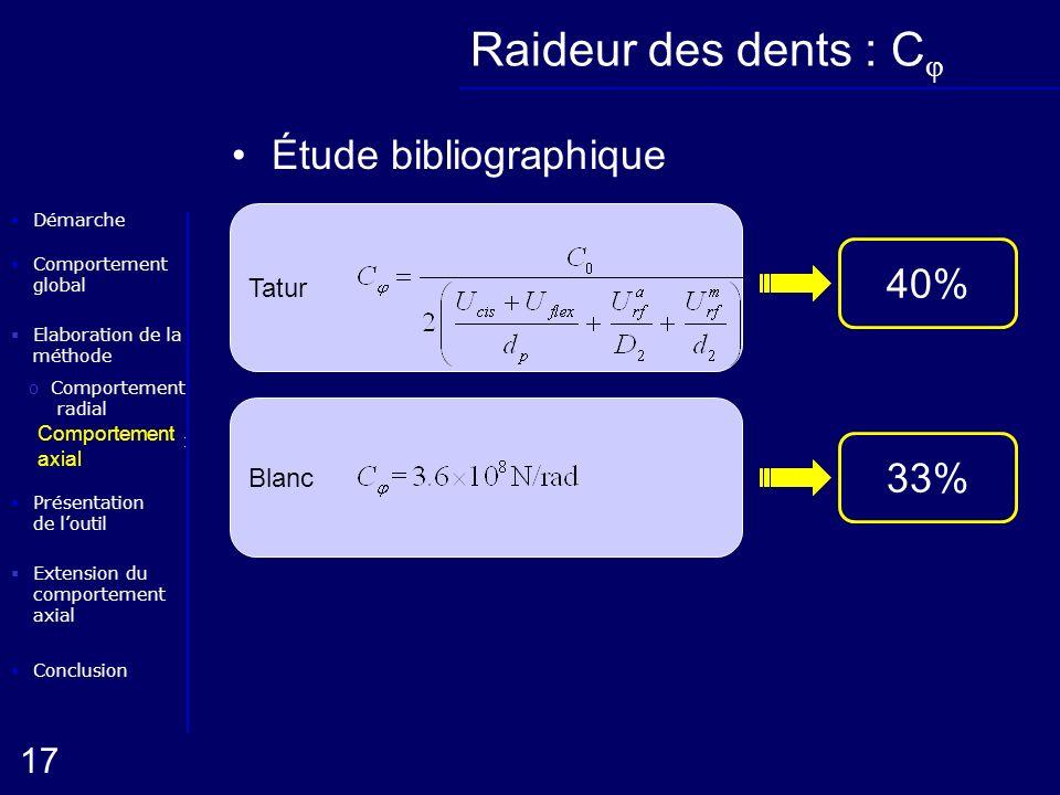 Elaboration de la méthode oComportement radial Conclusion Présentation de loutil Démarche oComportement axial 17 Extension du comportement axial Compo