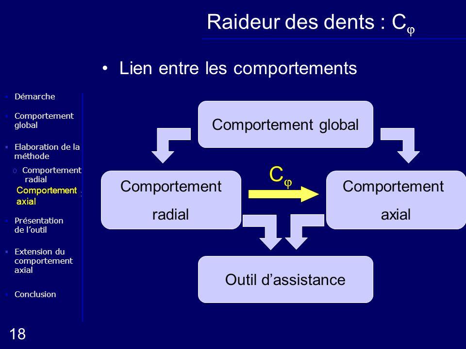 Elaboration de la méthode oComportement radial Conclusion Présentation de loutil Démarche oComportement axial 18 Extension du comportement axial Compo