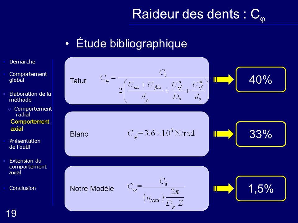 Elaboration de la méthode oComportement radial Conclusion Présentation de loutil Démarche oComportement axial 19 Extension du comportement axial Compo