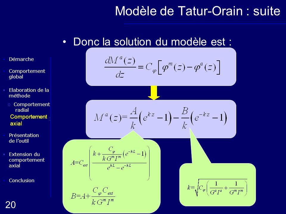Elaboration de la méthode oComportement radial Conclusion Présentation de loutil Démarche oComportement axial 20 Extension du comportement axial Compo