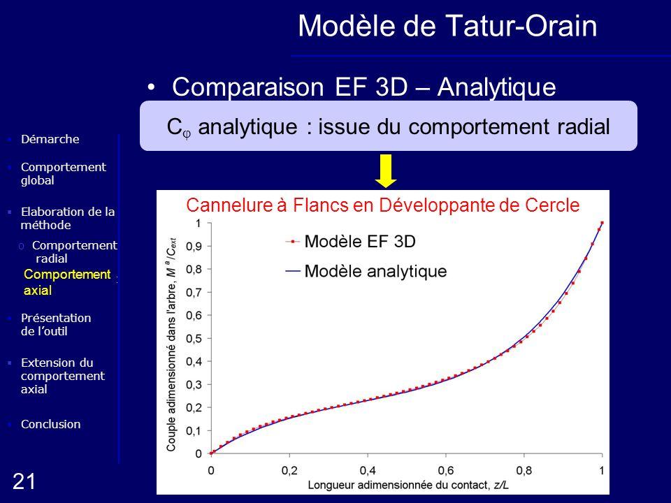 Elaboration de la méthode oComportement radial Conclusion Présentation de loutil Démarche oComportement axial 21 Extension du comportement axial Compo