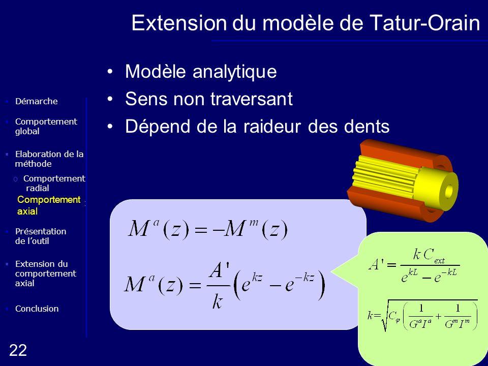 Elaboration de la méthode oComportement radial Conclusion Présentation de loutil Démarche oComportement axial 22 Extension du comportement axial Compo
