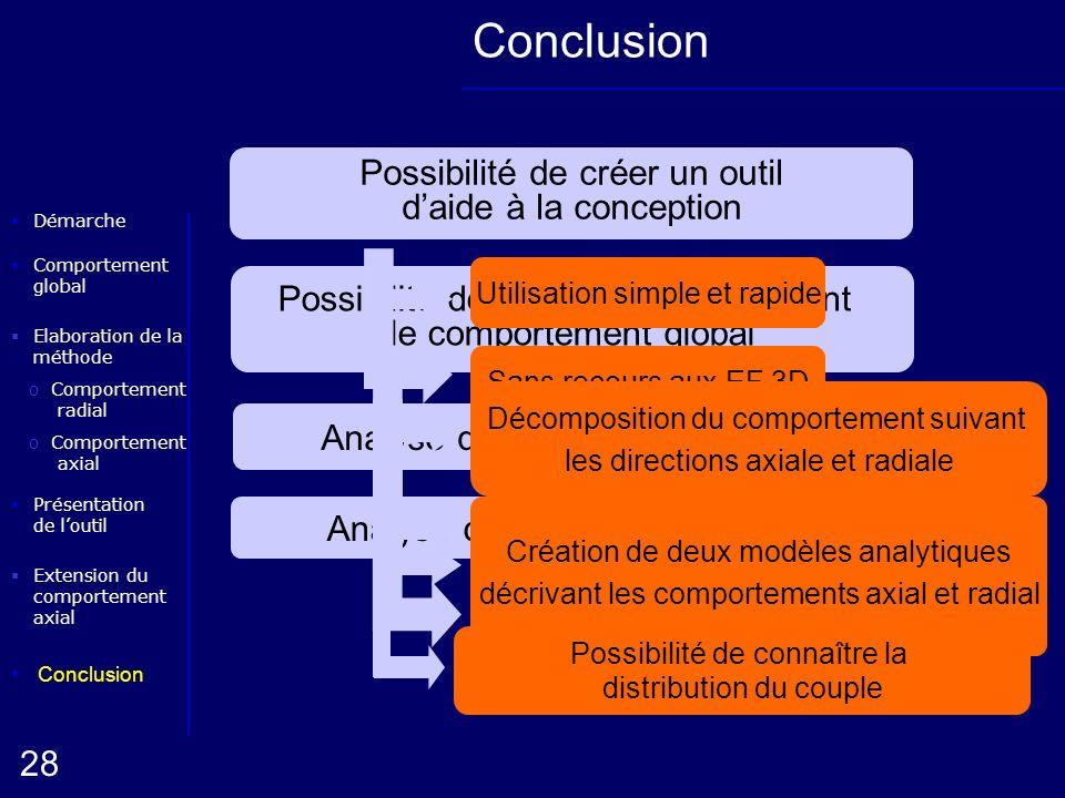 Elaboration de la méthode oComportement radial Conclusion Présentation de loutil Démarche oComportement axial 28 Extension du comportement axial Compo