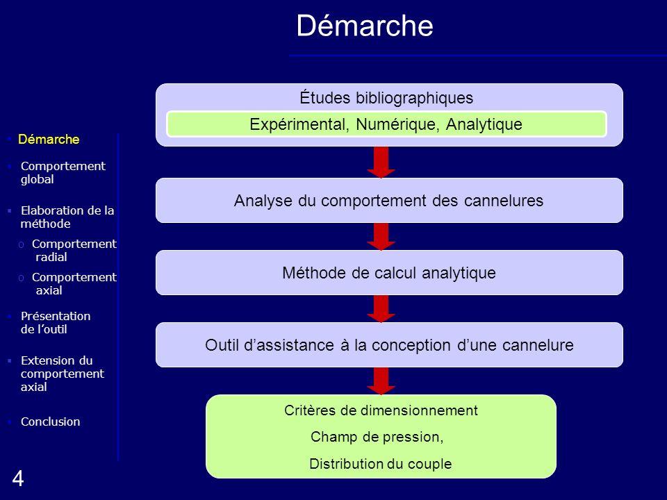 Elaboration de la méthode oComportement radial Conclusion Présentation de loutil Démarche oComportement axial 4 Extension du comportement axial Compor