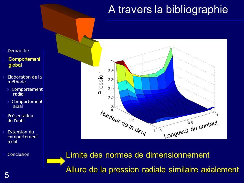 Elaboration de la méthode oComportement radial Conclusion Présentation de loutil Démarche oComportement axial 5 Extension du comportement axial Compor