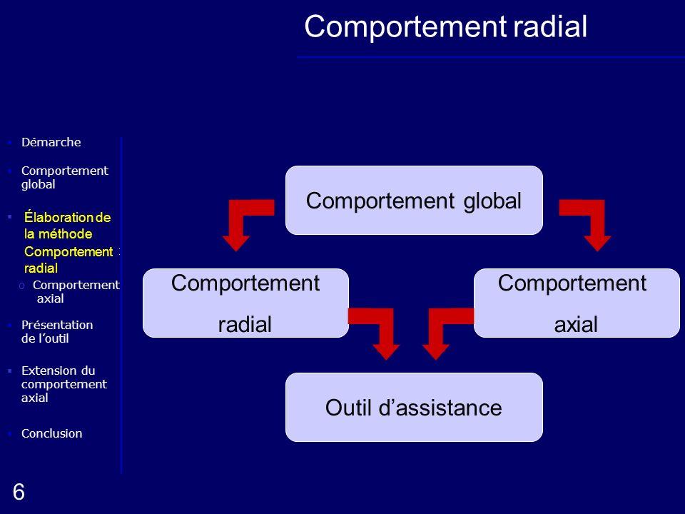 Elaboration de la méthode oComportement radial Conclusion Présentation de loutil Démarche oComportement axial 6 Extension du comportement axial Compor
