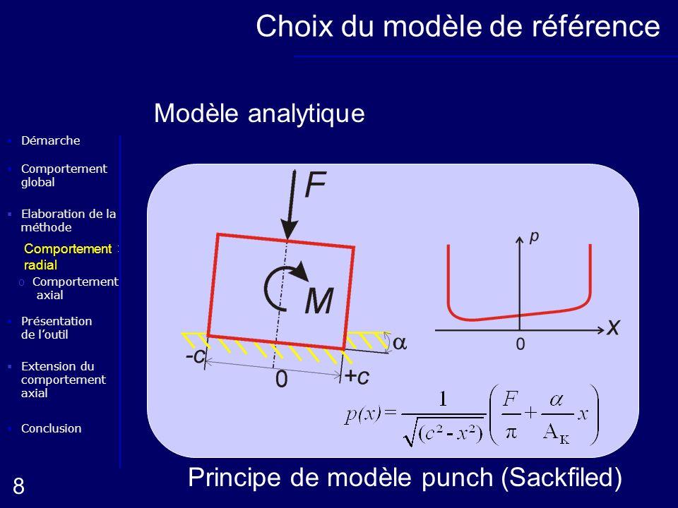 Elaboration de la méthode oComportement radial Conclusion Présentation de loutil Démarche oComportement axial 8 Extension du comportement axial Compor