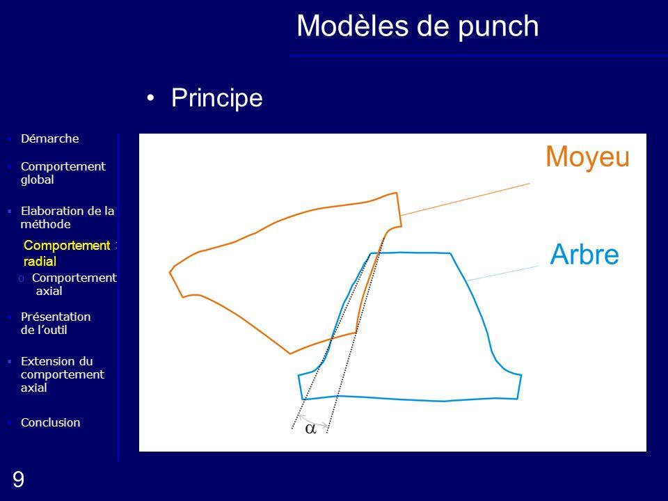 Elaboration de la méthode oComportement radial Conclusion Présentation de loutil Démarche oComportement axial 9 Extension du comportement axial Compor