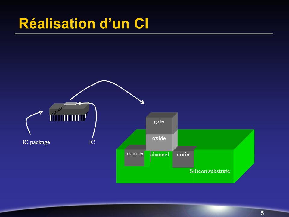 5 Réalisation dun CI source drain oxide gate IC packageIC channel Silicon substrate