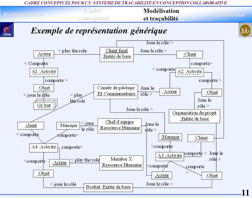 11 CADRE CONCEPTUEL POUR UN SYSTEME DE TRACABILITE EN CONCEPTION COLLABORATIVE Exemple de représentation générique Problématique Modélisation et traça