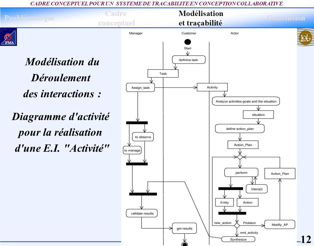 12 CADRE CONCEPTUEL POUR UN SYSTEME DE TRACABILITE EN CONCEPTION COLLABORATIVE Modélisation du Déroulement des interactions : Diagramme d'activité pou