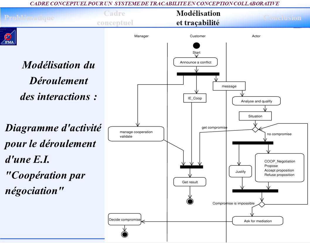 13 CADRE CONCEPTUEL POUR UN SYSTEME DE TRACABILITE EN CONCEPTION COLLABORATIVE Modélisation du Déroulement des interactions : Diagramme d'activité pou