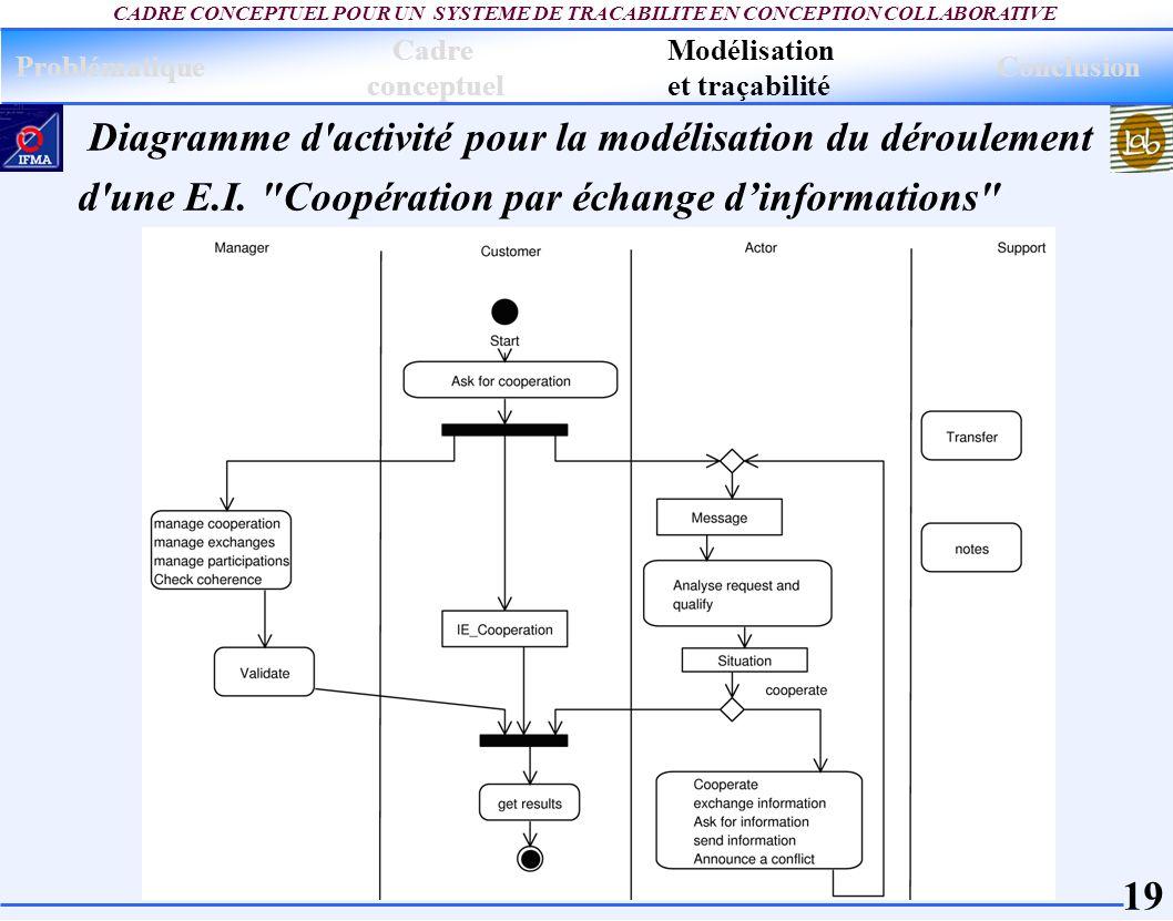 19 CADRE CONCEPTUEL POUR UN SYSTEME DE TRACABILITE EN CONCEPTION COLLABORATIVE Diagramme d'activité pour la modélisation du déroulement d'une E.I.