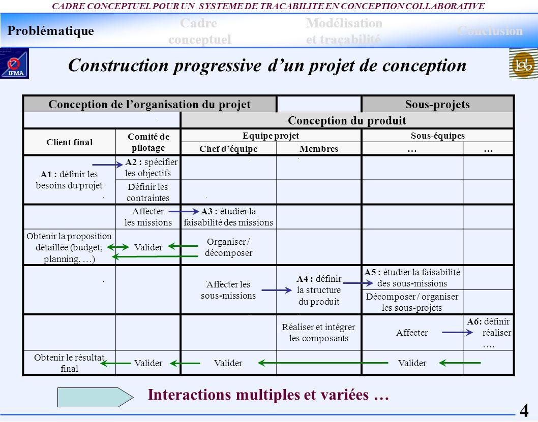 4 CADRE CONCEPTUEL POUR UN SYSTEME DE TRACABILITE EN CONCEPTION COLLABORATIVE Construction progressive dun projet de conception Problématique Modélisa