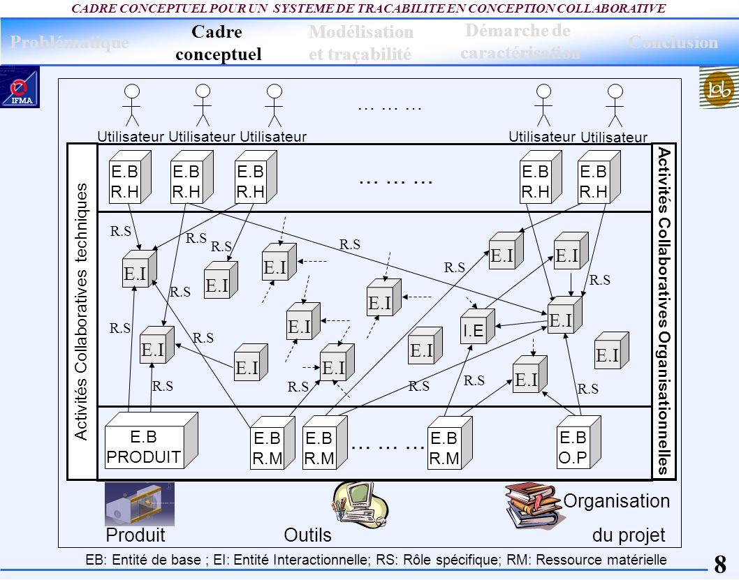 19 CADRE CONCEPTUEL POUR UN SYSTEME DE TRACABILITE EN CONCEPTION COLLABORATIVE Diagramme d activité pour la modélisation du déroulement d une E.I.