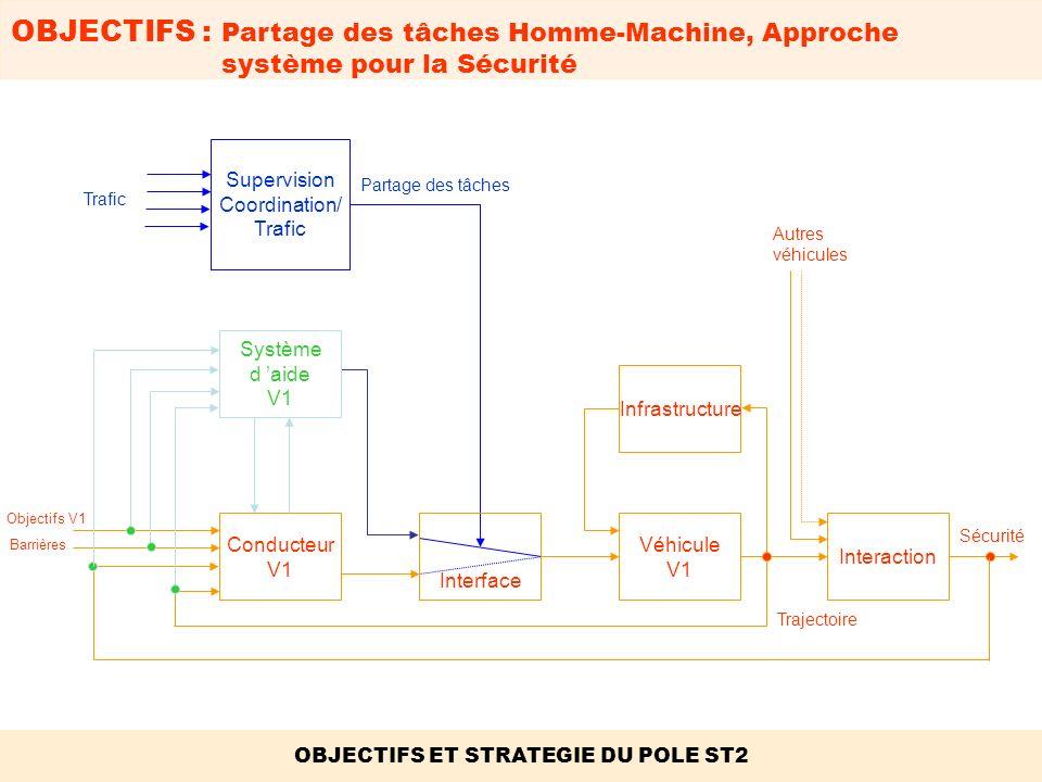 OBJECTIFS : Les 3 étapes de la Sécurité OBJECTIFS ET STRATEGIE DU POLE ST2.