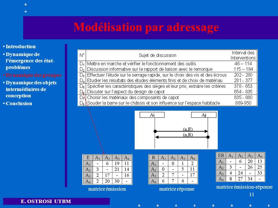 E. OSTROSI UTBM 11 Modélisation par adressage Introduction Dynamique de lémergence des état- problèmes Dynamique des groupes Dynamique des objets inte