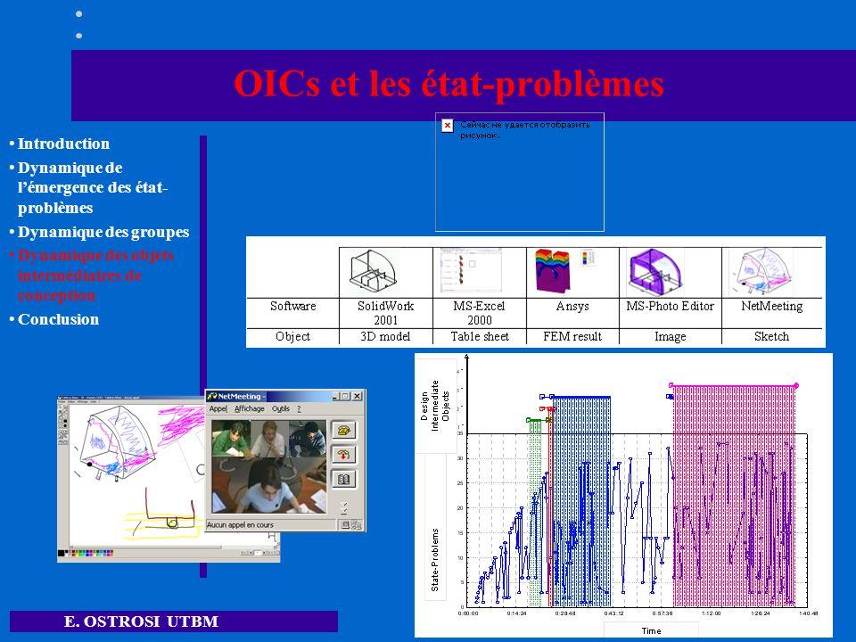 E. OSTROSI UTBM 13 OICs et les état-problèmes Introduction Dynamique de lémergence des état- problèmes Dynamique des groupes Dynamique des objets inte