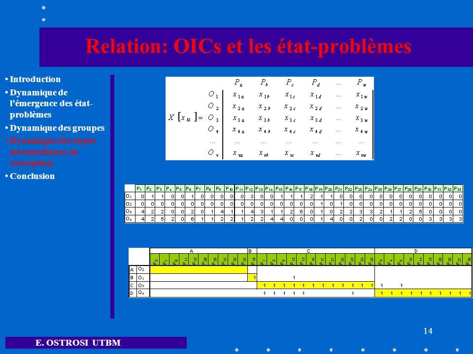 E. OSTROSI UTBM 14 Relation: OICs et les état-problèmes Introduction Dynamique de lémergence des état- problèmes Dynamique des groupes Dynamique des o