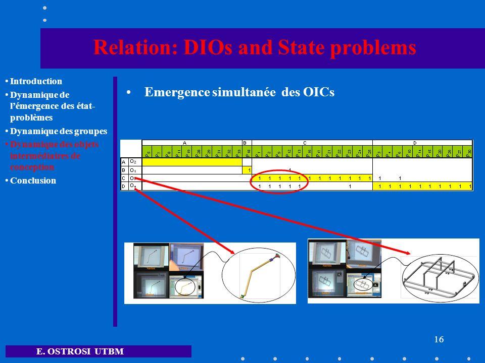 E. OSTROSI UTBM 16 Relation: DIOs and State problems Emergence simultanée des OICs Introduction Dynamique de lémergence des état- problèmes Dynamique