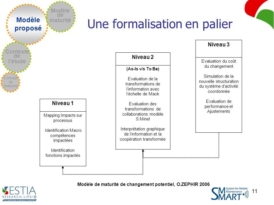 11 Modèle proposé Concept de maturité Contexte de létude Modèle de maturité Une formalisation en palier Niveau 3 Evaluation du coût du changement Simulation de la nouvelle structuration du système dactivité coordonnée Evaluation de performance et Ajustements Niveau 2 (As-Is v/s To Be) Evaluation de la transformations de linformation avec léchelle de Mack Evaluation des transformations de collaborations modèle S.Minel Interprétation graphique de linformation et la coopération transformée Niveau 1 Mapping Impacts sur processus Identification Macro compétences impactées Identification fonctions impactés Modèle de maturité de changement potentiel, O.ZEPHIR 2006