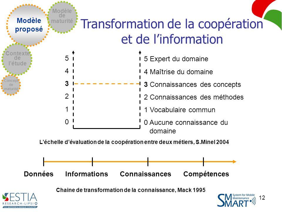 12 Modèle proposé Concept de maturité Contexte de létude Modèle de maturité Transformation de la coopération et de linformation 543210543210 Léchelle