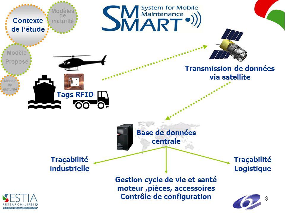 3 Transmission de données via satellite Base de données centrale Tags RFID Traçabilité industrielle Gestion cycle de vie et santé moteur,pièces, accessoires Contrôle de configuration Traçabilité Logistique Contexte de létude Modèle de maturité Modèle Proposé Modèles de maturité