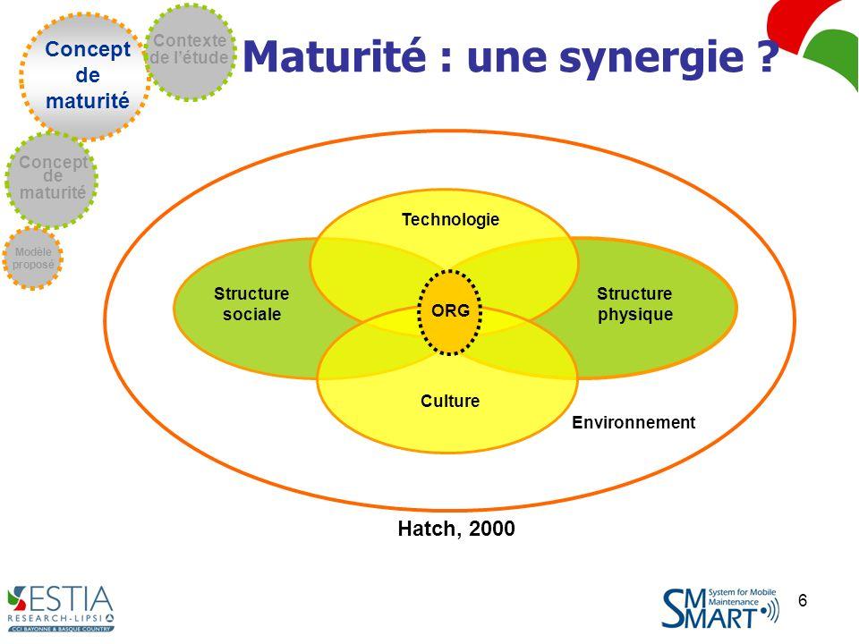 6 Structure physique Structure sociale Technologie Culture Hatch, 2000 Environnement ORG Concept de maturité Modèle proposé Concept de maturité Contexte de létude Maturité : une synergie ?