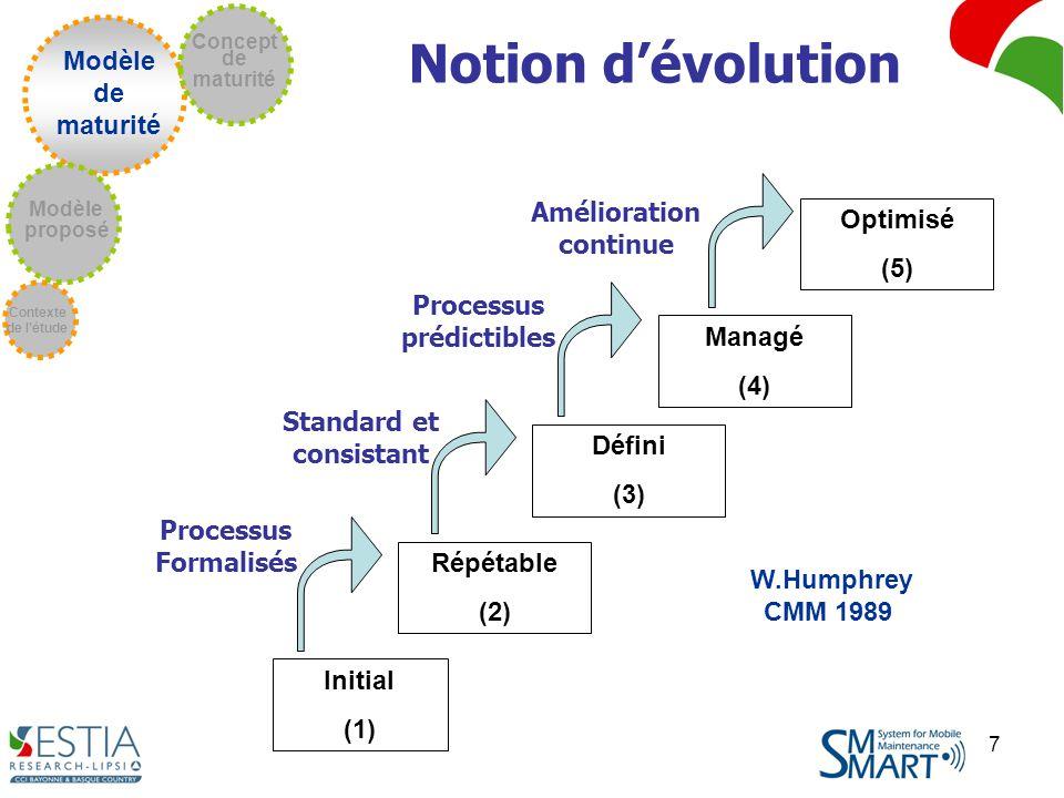 7 W.Humphrey CMM 1989 Initial (1) Répétable (2) Défini (3) Managé (4) Optimisé (5) Processus Formalisés Standard et consistant Processus prédictibles Amélioration continue Notion dévolution Modèle de maturité Contexte de létude Modèle proposé Concept de maturité