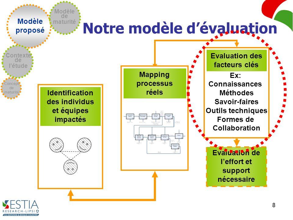 8 Modèle proposé Concept de maturité Contexte de létude Modèle de maturité Notre modèle dévaluation Identification des individus et équipes impactés E