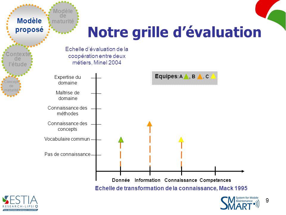 9 Modèle proposé Concept de maturité Contexte de létude Modèle de maturité Notre grille dévaluation Equipes : A, B, C Pas de connaissance Vocabulaire