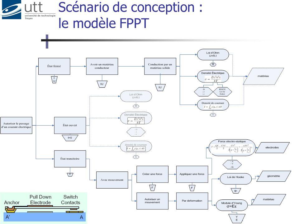 11 Scénario de conception : le modèle FPPT