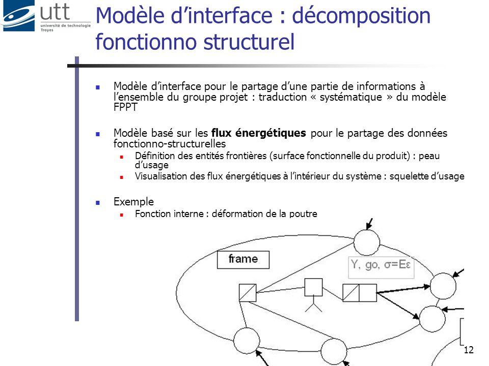 12 Modèle dinterface : décomposition fonctionno structurel Modèle dinterface pour le partage dune partie de informations à lensemble du groupe projet