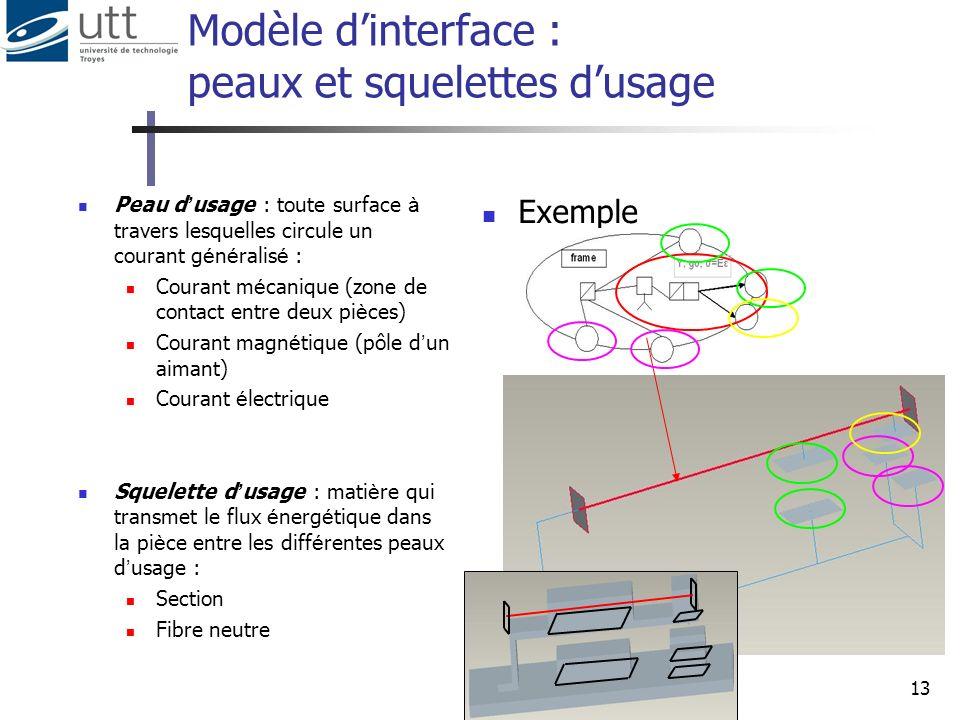 13 Modèle dinterface : peaux et squelettes dusage Exemple Peau d usage : toute surface à travers lesquelles circule un courant g é n é ralis é : Coura