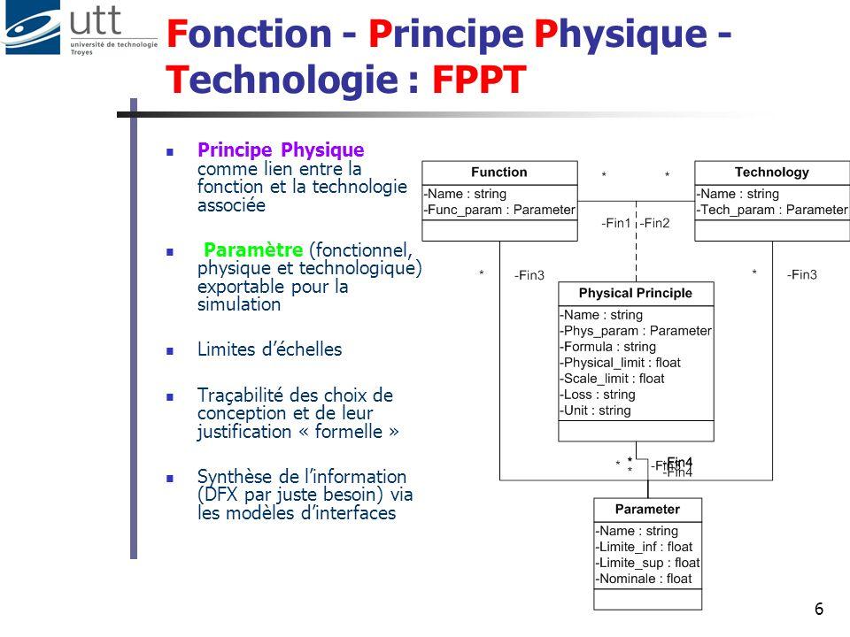 6 Fonction - Principe Physique - Technologie : FPPT Principe Physique comme lien entre la fonction et la technologie associée Paramètre (fonctionnel,