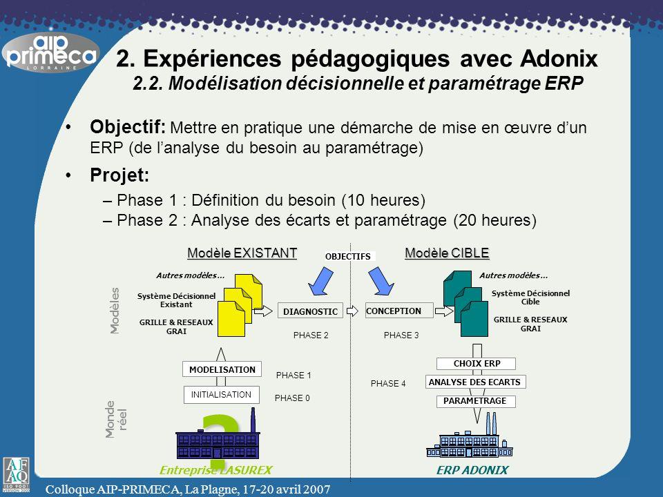Colloque AIP-PRIMECA, La Plagne, 17-20 avril 2007 2. Expériences pédagogiques avec Adonix 2.2. Modélisation décisionnelle et paramétrage ERP Objectif: