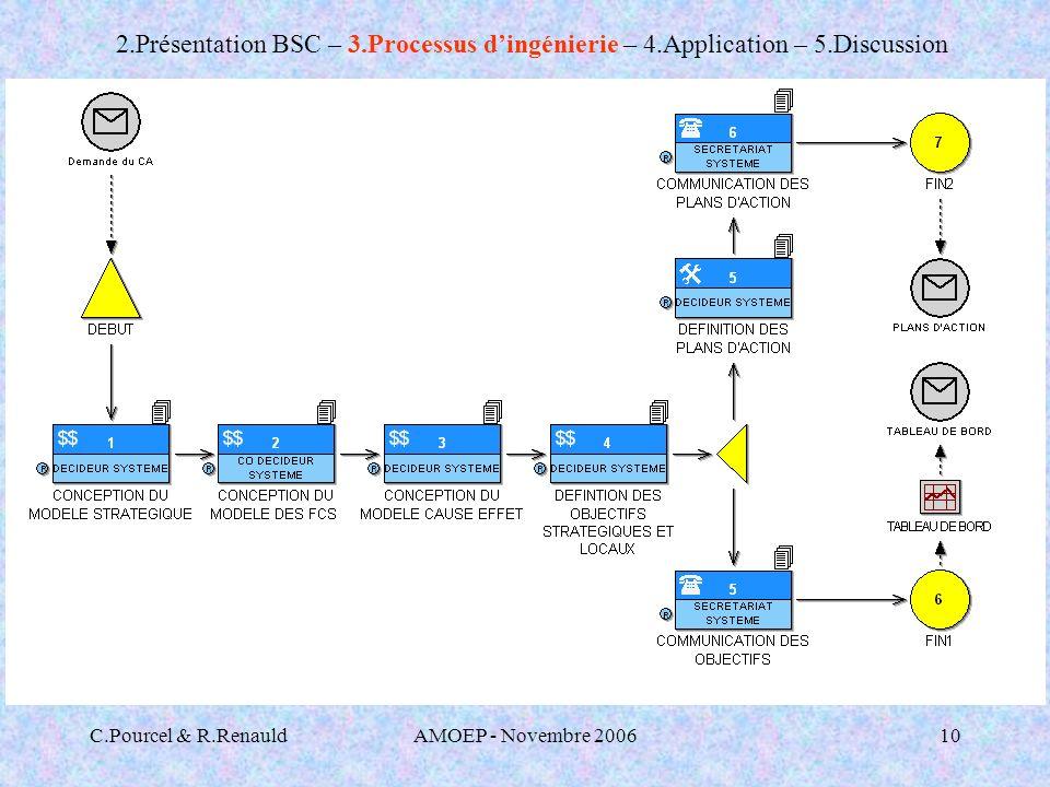 C.Pourcel & R.RenauldAMOEP - Novembre 200610 2.Présentation BSC – 3.Processus dingénierie – 4.Application – 5.Discussion