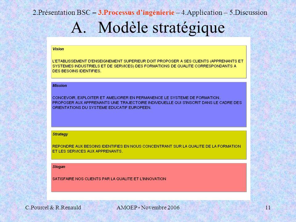 C.Pourcel & R.RenauldAMOEP - Novembre 200611 A.Modèle stratégique 2.Présentation BSC – 3.Processus dingénierie – 4.Application – 5.Discussion