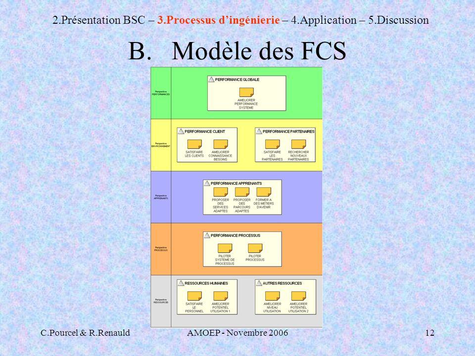 C.Pourcel & R.RenauldAMOEP - Novembre 200612 B.Modèle des FCS 2.Présentation BSC – 3.Processus dingénierie – 4.Application – 5.Discussion