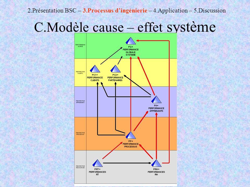C.Modèle cause – effet système 2.Présentation BSC – 3.Processus dingénierie – 4.Application – 5.Discussion