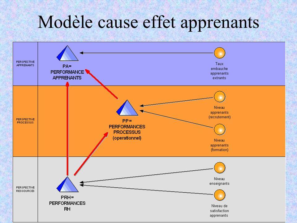 C.Pourcel & R.RenauldAMOEP - Novembre 200614 Modèle cause effet apprenants