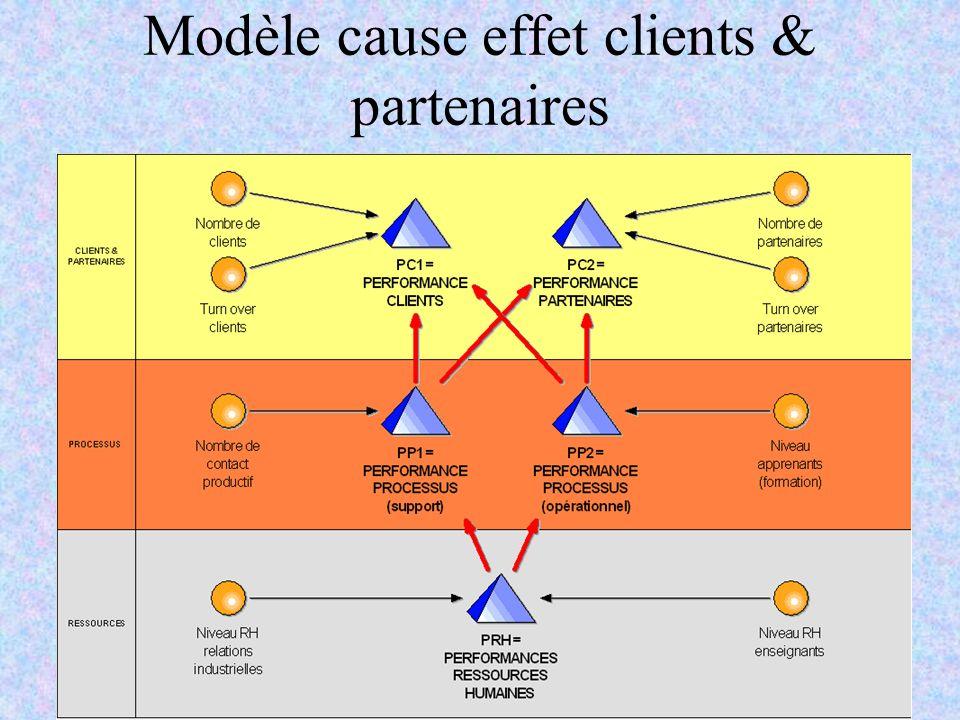 C.Pourcel & R.RenauldAMOEP - Novembre 200615 Modèle cause effet clients & partenaires