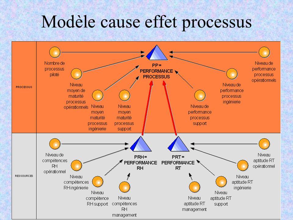 C.Pourcel & R.RenauldAMOEP - Novembre 200616 Modèle cause effet processus
