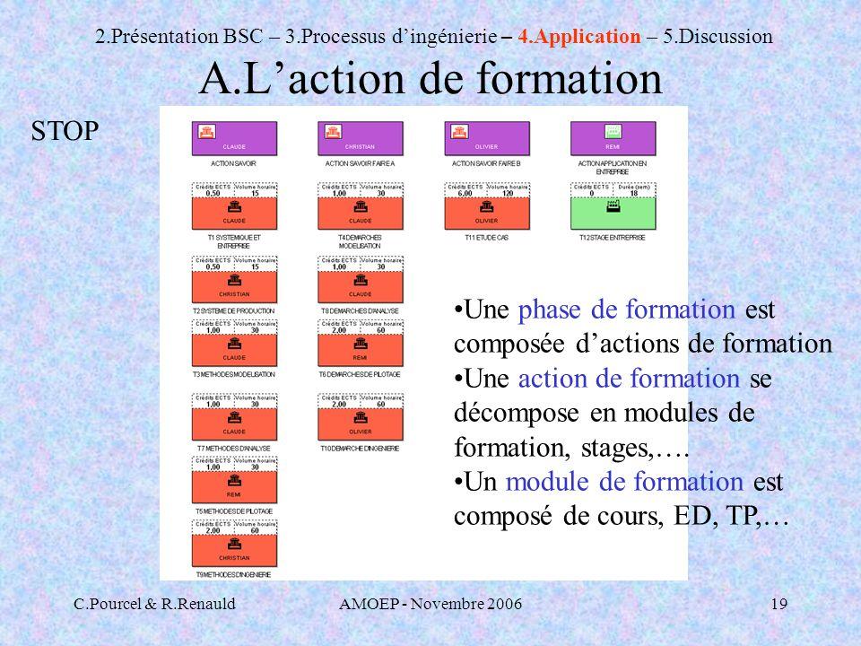 C.Pourcel & R.RenauldAMOEP - Novembre 200619 A.Laction de formation 2.Présentation BSC – 3.Processus dingénierie – 4.Application – 5.Discussion Une phase de formation est composée dactions de formation Une action de formation se décompose en modules de formation, stages,….