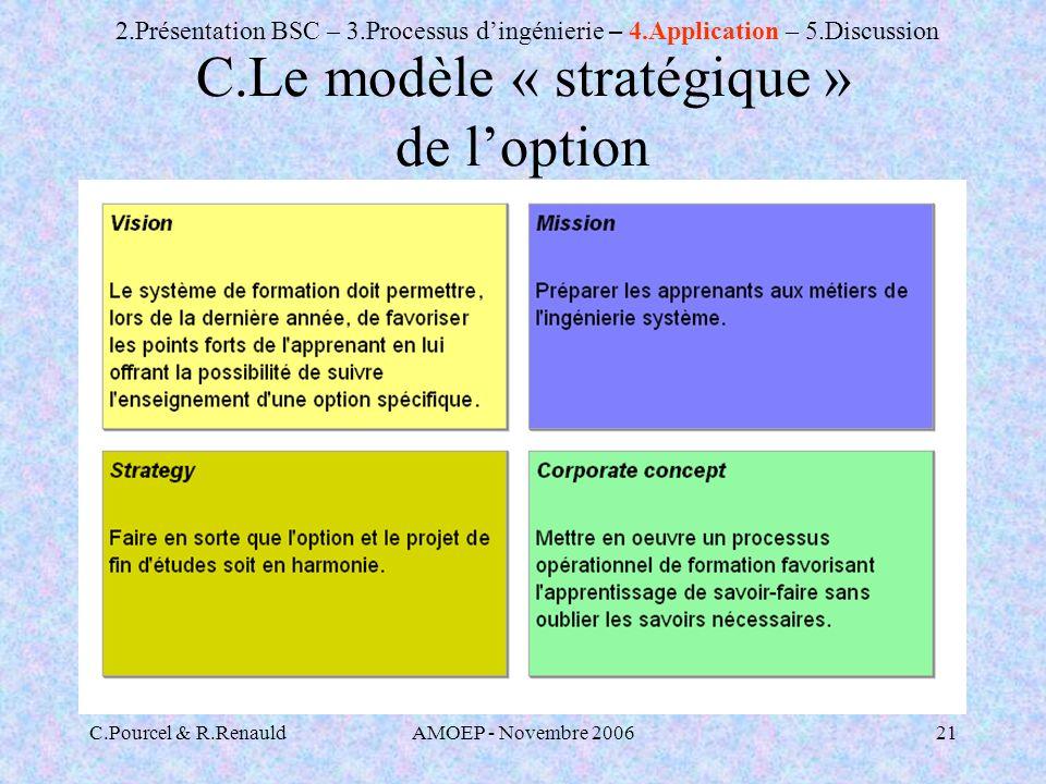 C.Pourcel & R.RenauldAMOEP - Novembre 200621 C.Le modèle « stratégique » de loption 2.Présentation BSC – 3.Processus dingénierie – 4.Application – 5.Discussion