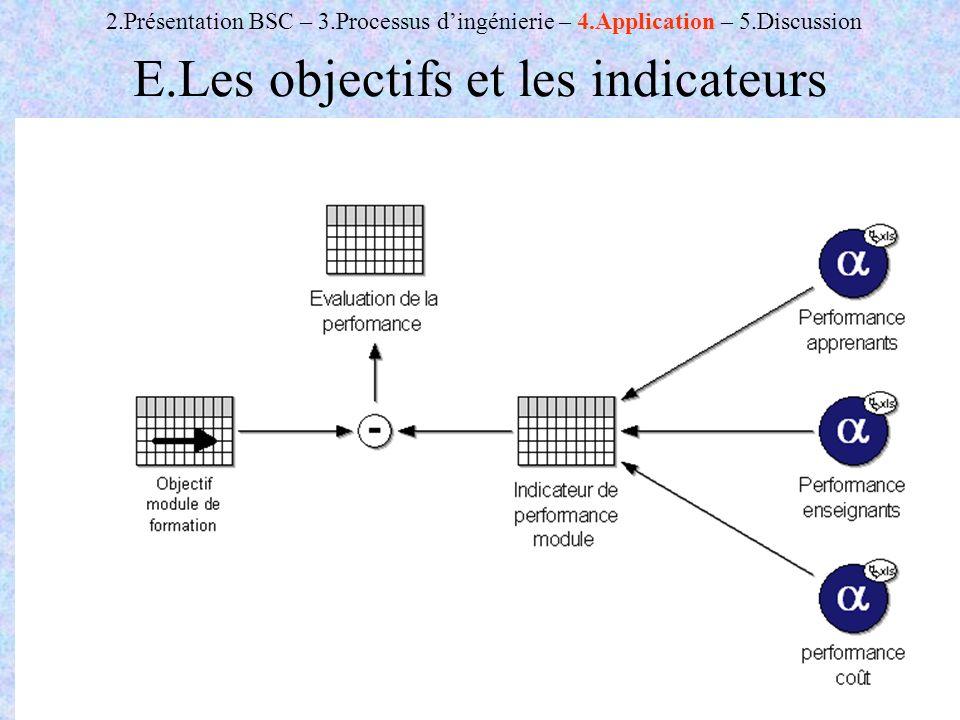 C.Pourcel & R.RenauldAMOEP - Novembre 200623 E.Les objectifs et les indicateurs 2.Présentation BSC – 3.Processus dingénierie – 4.Application – 5.Discussion