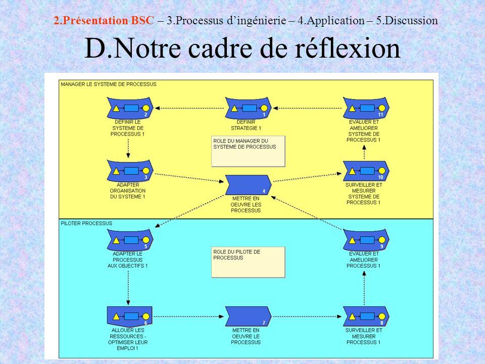 D.Notre cadre de réflexion 2.Présentation BSC – 3.Processus dingénierie – 4.Application – 5.Discussion