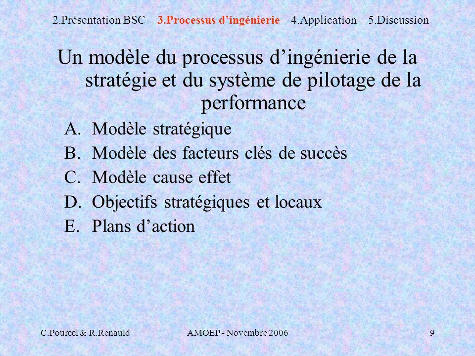 C.Pourcel & R.RenauldAMOEP - Novembre 20069 Un modèle du processus dingénierie de la stratégie et du système de pilotage de la performance A.Modèle stratégique B.Modèle des facteurs clés de succès C.Modèle cause effet D.Objectifs stratégiques et locaux E.Plans daction 2.Présentation BSC – 3.Processus dingénierie – 4.Application – 5.Discussion